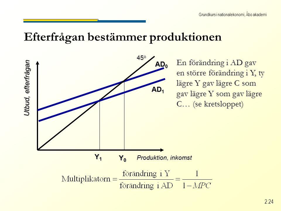 Grundkurs i nationalekonomi, Åbo akademi 2.24 Efterfrågan bestämmer produktionen Produktion, inkomst Utbud, efterfrågan 45 o AD 0 Y0Y0Y0Y0 En förändring i AD gav en större förändring i Y, ty lägre Y gav lägre C som gav lägre Y som gav lägre C… (se kretsloppet) AD 1 Y1Y1Y1Y1