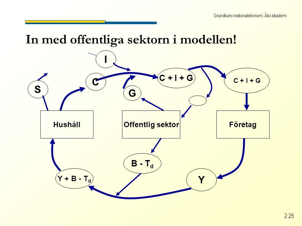 Grundkurs i nationalekonomi, Åbo akademi 2.25 In med offentliga sektorn i modellen.