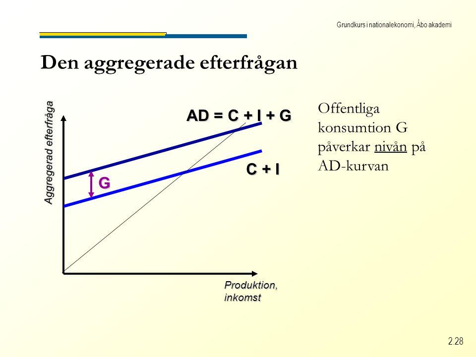 Grundkurs i nationalekonomi, Åbo akademi 2.28 Den aggregerade efterfrågan Produktion,inkomst Aggregerad efterfråga C + I AD = C + I + G G Offentliga konsumtion G påverkar nivån på AD-kurvan