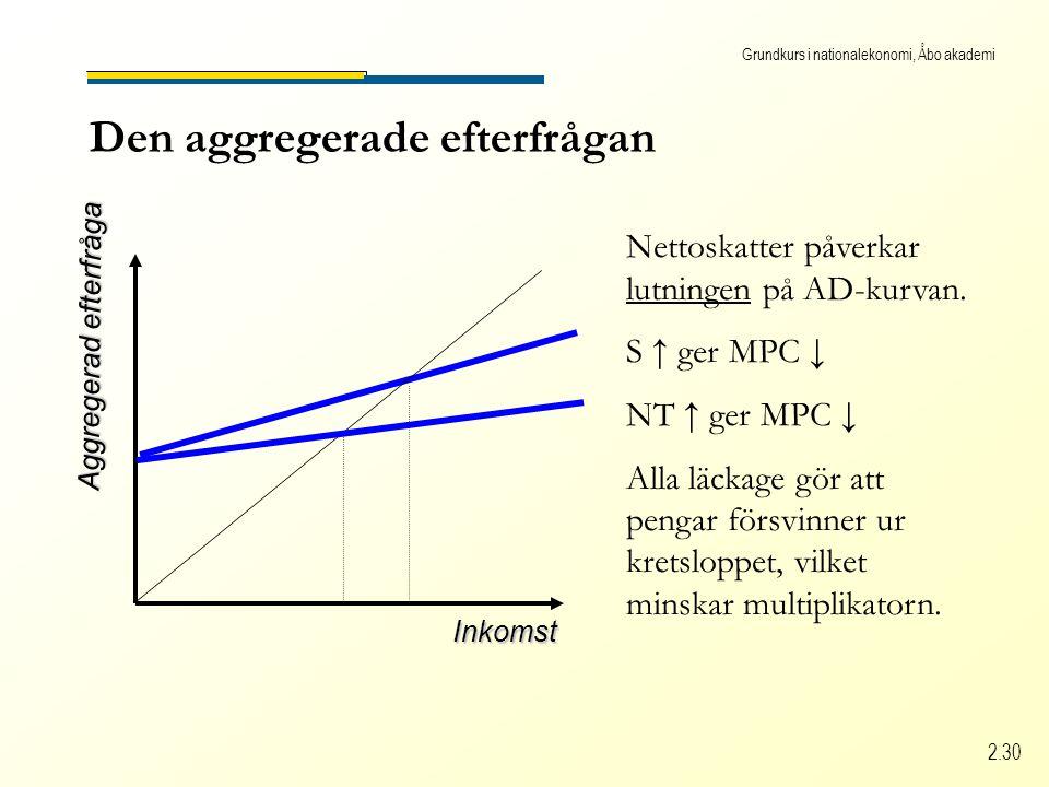 Grundkurs i nationalekonomi, Åbo akademi 2.30 Den aggregerade efterfrågan Inkomst Aggregerad efterfråga Nettoskatter påverkar lutningen på AD-kurvan.
