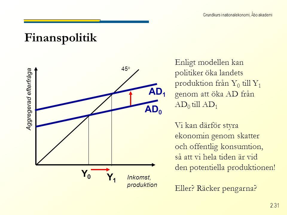 Grundkurs i nationalekonomi, Åbo akademi 2.31 Finanspolitik Inkomst, produktion Aggregerad efterfråga 45 o AD 0 Y0Y0 AD 1 Enligt modellen kan politiker öka landets produktion från Y 0 till Y 1 genom att öka AD från AD 0 till AD 1 Vi kan därför styra ekonomin genom skatter och offentlig konsumtion, så att vi hela tiden är vid den potentiella produktionen.