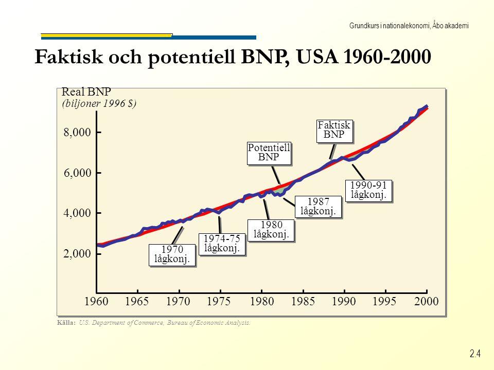 Grundkurs i nationalekonomi, Åbo akademi 2.4 Källa: U.S.