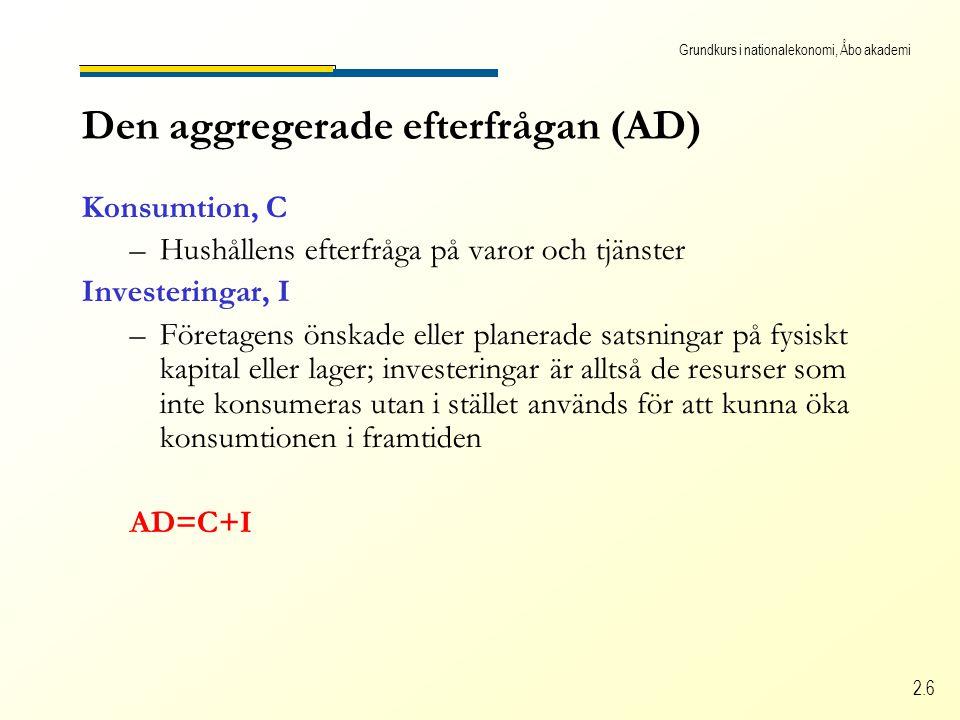 Grundkurs i nationalekonomi, Åbo akademi 2.6 Den aggregerade efterfrågan (AD) Konsumtion, C –Hushållens efterfråga på varor och tjänster Investeringar, I –Företagens önskade eller planerade satsningar på fysiskt kapital eller lager; investeringar är alltså de resurser som inte konsumeras utan i stället används för att kunna öka konsumtionen i framtiden AD=C+I