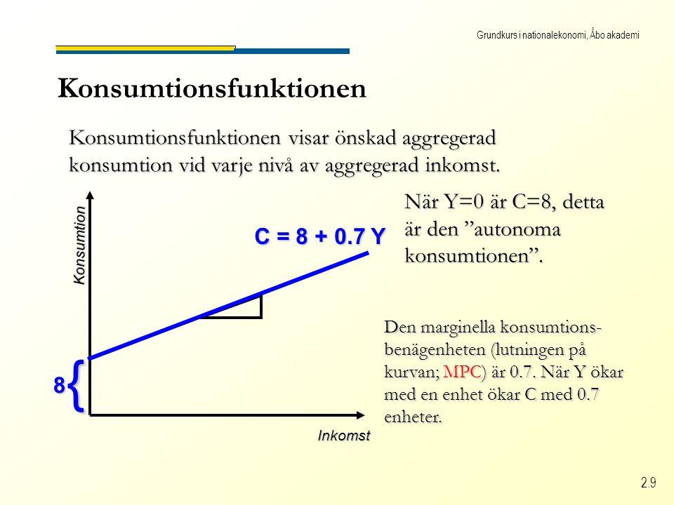 Grundkurs i nationalekonomi, Åbo akademi 2.9 Konsumtionsfunktionen Konsumtionsfunktionen visar önskad aggregerad konsumtion vid varje nivå av aggregerad inkomst.