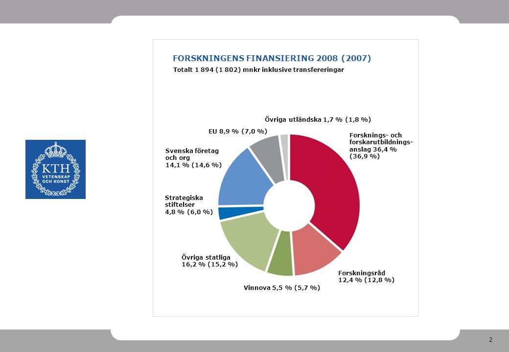 2 FORSKNINGENS FINANSIERING 2008 (2007) Vinnova 5,5 % (5,7 %) Övriga utländska 1,7 % (1,8 %) Strategiska stiftelser 4,8 % (6,0 %) Totalt 1 894 (1 802) mnkr inklusive transfereringar EU 8,9 % (7,0 %) Forsknings- och forskarutbildnings- anslag 36,4 % (36,9 %) Forskningsråd 12,4 % (12,8 %) Övriga statliga 16,2 % (15,2 %) Svenska företag och org 14,1 % (14,6 %)
