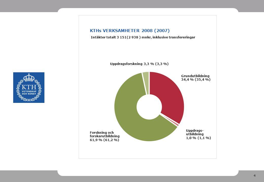 4 KTHs VERKSAMHETER 2008 (2007) Intäkter totalt 3 151(2 938 ) mnkr, inklusive transfereringar Uppdragsforskning 3,3 % (3,3 %) Grundutbildning 34,4 % (35,4 %) Uppdrags- utbildning 1,0 % (1,1 %) Forskning och forskarutbildning 61,9 % (61,2 %)