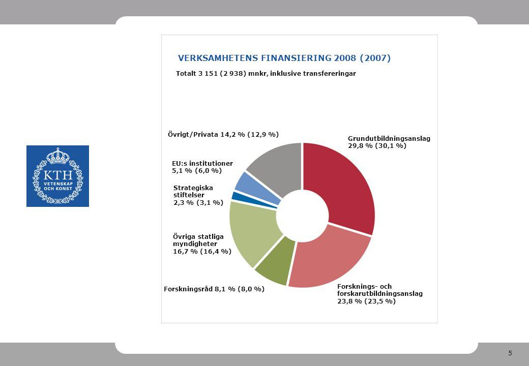 5 VERKSAMHETENS FINANSIERING 2008 (2007) Totalt 3 151 (2 938) mnkr, inklusive transfereringar Strategiska stiftelser 2,3 % (3,1 %) Övrigt/Privata 14,2 % (12,9 %) Grundutbildningsanslag 29,8 % (30,1 %) Forsknings- och forskarutbildningsanslag 23,8 % (23,5 %) Forskningsråd 8,1 % (8,0 %) Övriga statliga myndigheter 16,7 % (16,4 %) EU:s institutioner 5,1 % (6,0 %)