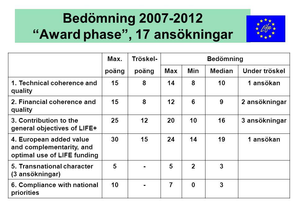 """Bedömning 2007-2012 """"Award phase"""", 17 ansökningar Max.Tröskel-Bedömning poäng MaxMinMedianUnder tröskel 1. Technical coherence and quality 158148101 a"""