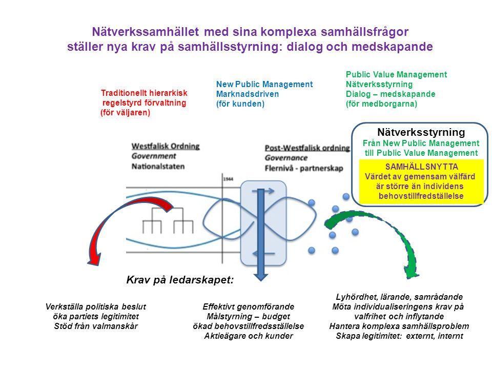 Traditionellt hierarkisk regelstyrd förvaltning (för väljaren) New Public Management Marknadsdriven (för kunden) Public Value Management Nätverksstyrn