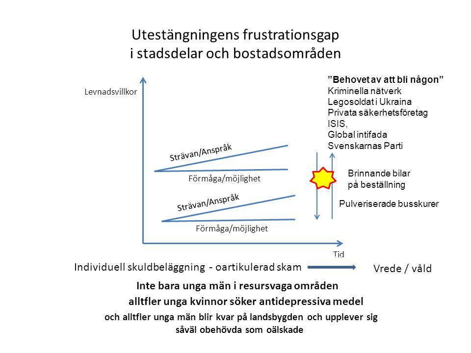 Utestängningens frustrationsgap i stadsdelar och bostadsområden Levnadsvillkor Tid Strävan/Anspråk Förmåga/möjlighet Individuell skuldbeläggning - oar