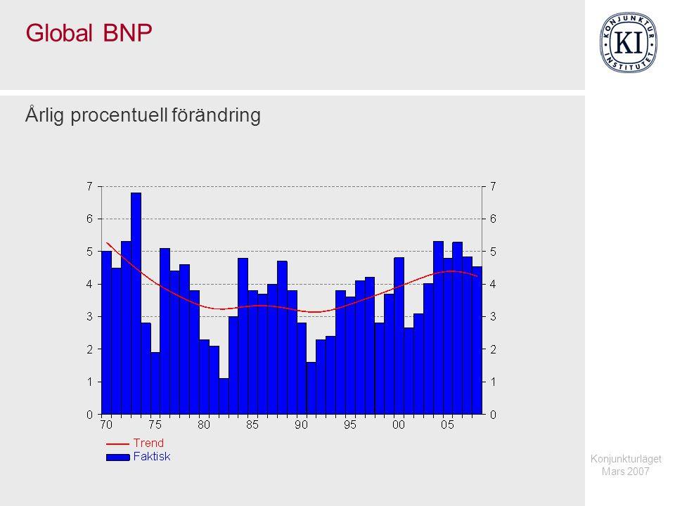 Konjunkturläget Mars 2007 Konsumentpriser Årlig procentuell förändring, kvartalsvärden