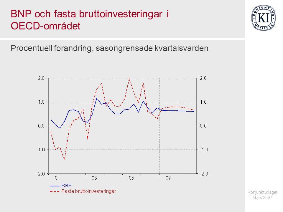 Konjunkturläget Mars 2007 BNP och fasta bruttoinvesteringar i OECD-området Procentuell förändring, säsongrensade kvartalsvärden