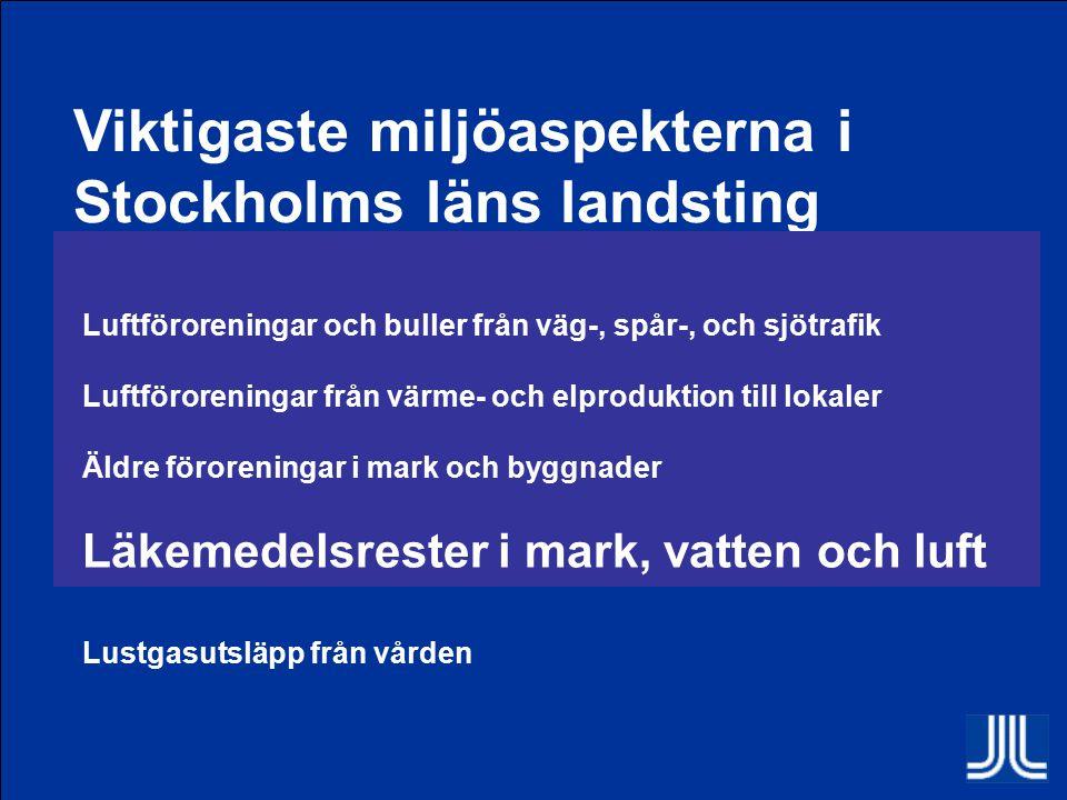 Viktigaste miljöaspekterna i Stockholms läns landsting Luftföroreningar och buller från väg-, spår-, och sjötrafik Luftföroreningar från värme- och elproduktion till lokaler Äldre föroreningar i mark och byggnader Läkemedelsrester i mark, vatten och luft Lustgasutsläpp från vården