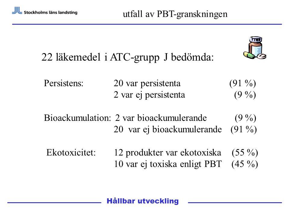 Hållbar utveckling utfall av PBT-granskningen 22 läkemedel i ATC-grupp J bedömda: Persistens: 20 var persistenta (91 %) 2 var ej persistenta (9 %) Bioackumulation: 2 var bioackumulerande (9 %) 20 var ej bioackumulerande (91 %) Ekotoxicitet: 12 produkter var ekotoxiska (55 %) 10 var ej toxiska enligt PBT (45 %)