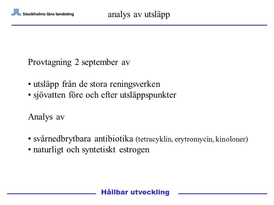 analys av utsläpp Hållbar utveckling Provtagning 2 september av utsläpp från de stora reningsverken sjövatten före och efter utsläppspunkter Analys av svårnedbrytbara antibiotika (tetracyklin, erytromycin, kinoloner) naturligt och syntetiskt estrogen