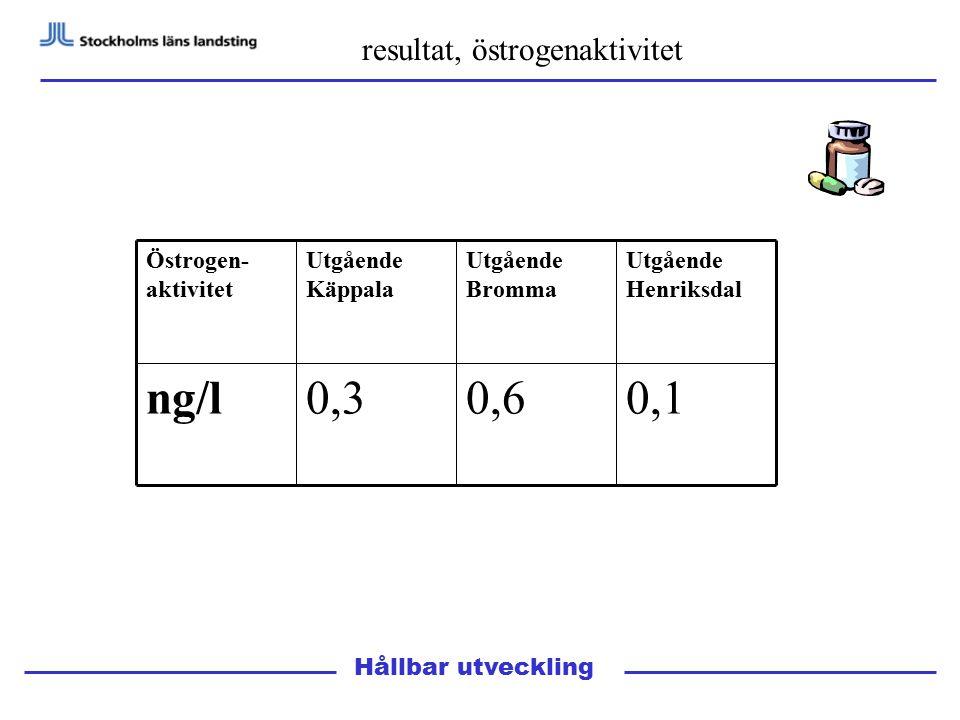 Hållbar utveckling resultat, östrogenaktivitet 0,10,60,3ng/l Utgående Henriksdal Utgående Bromma Utgående Käppala Östrogen- aktivitet