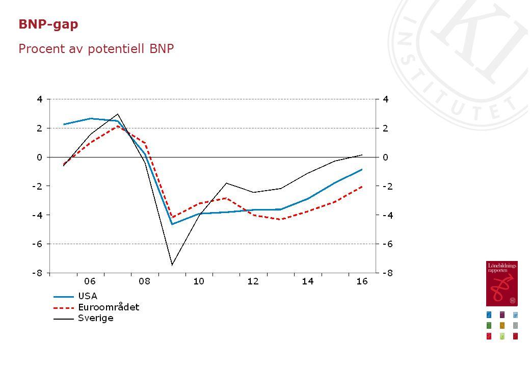 Trendmässig TFP Procentuell förändring