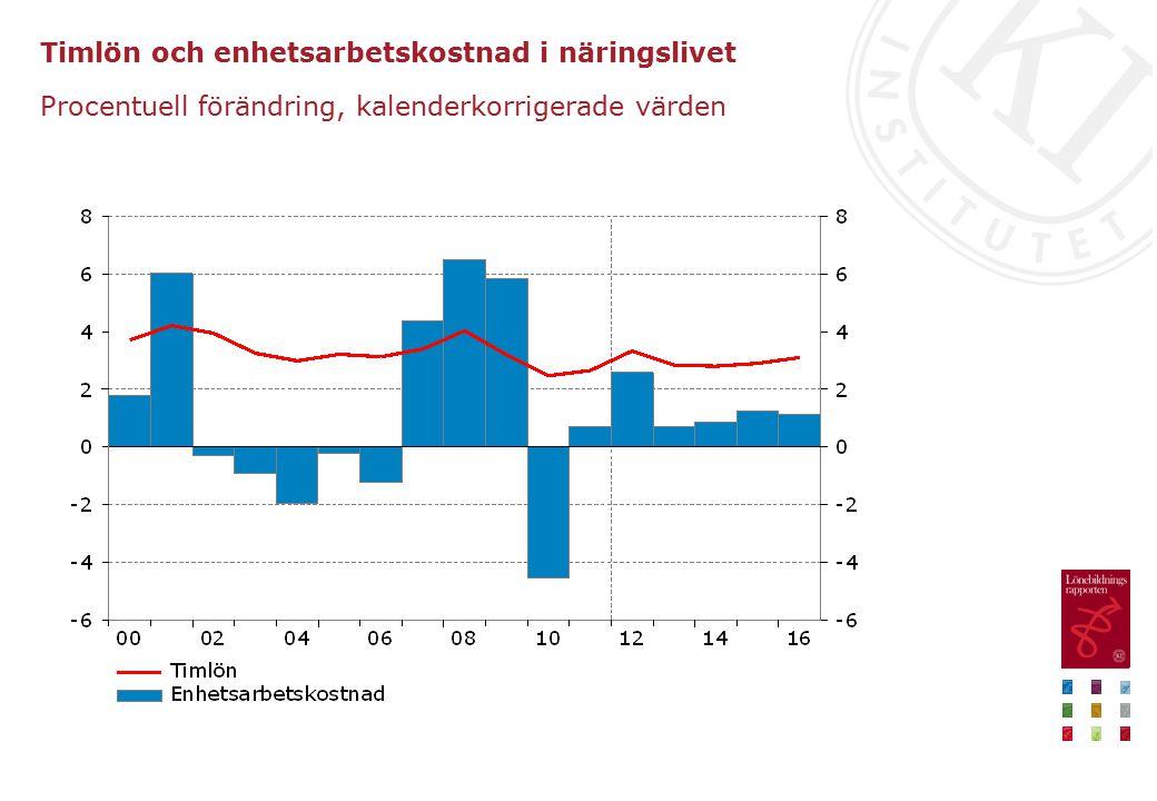 Timlön och enhetsarbetskostnad i näringslivet Procentuell förändring, kalenderkorrigerade värden