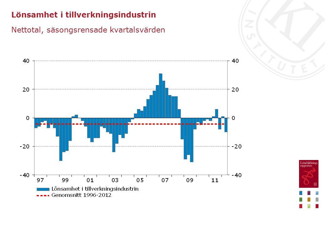 Lönsamhet i tillverkningsindustrin Nettotal, säsongsrensade kvartalsvärden
