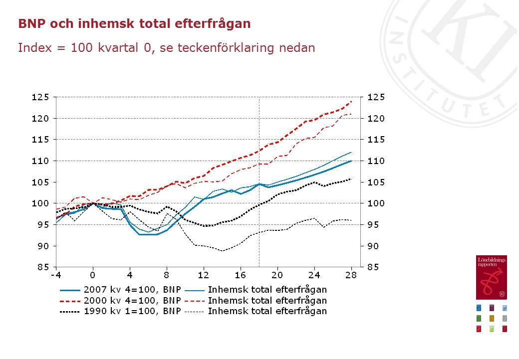 BNP och inhemsk total efterfrågan Index = 100 kvartal 0, se teckenförklaring nedan