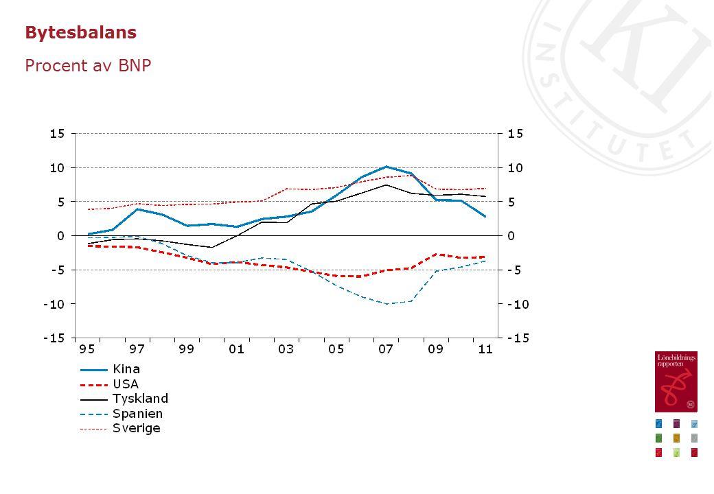 Bytesbalans Procent av BNP