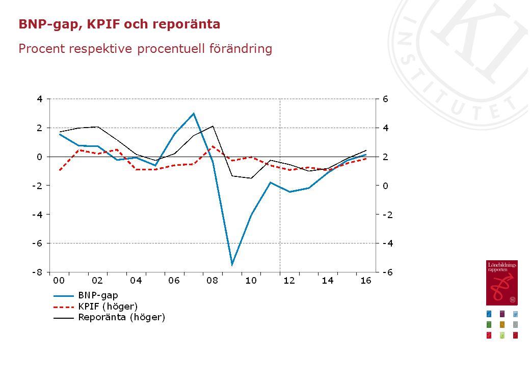 BNP-gap, KPIF och reporänta Procent respektive procentuell förändring