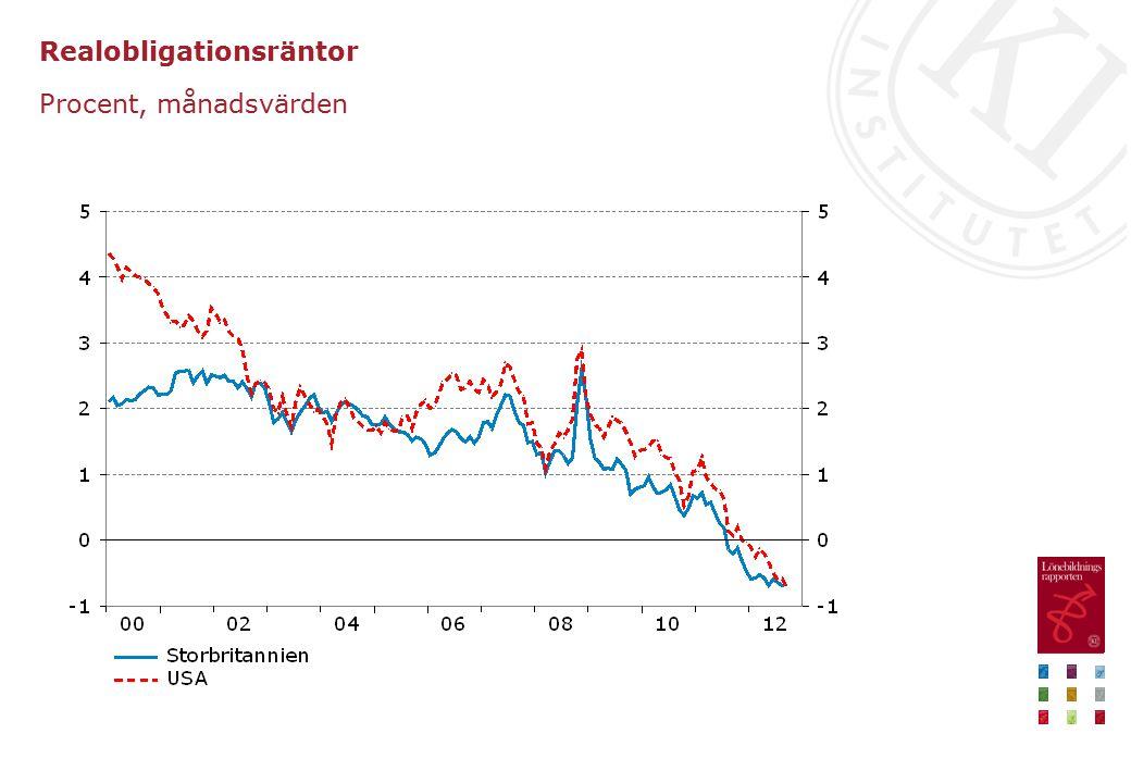 Realobligationsräntor Procent, månadsvärden