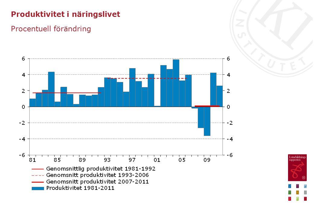 Produktivitet i näringslivet Procentuell förändring