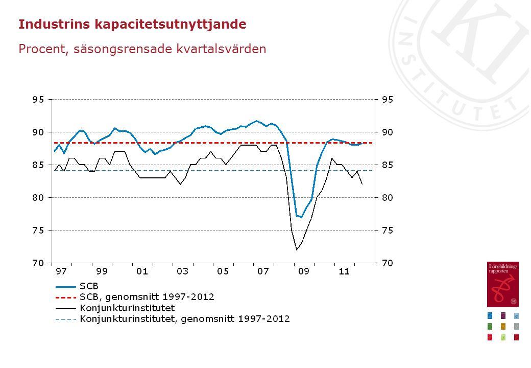 Industrins kapacitetsutnyttjande Procent, säsongsrensade kvartalsvärden