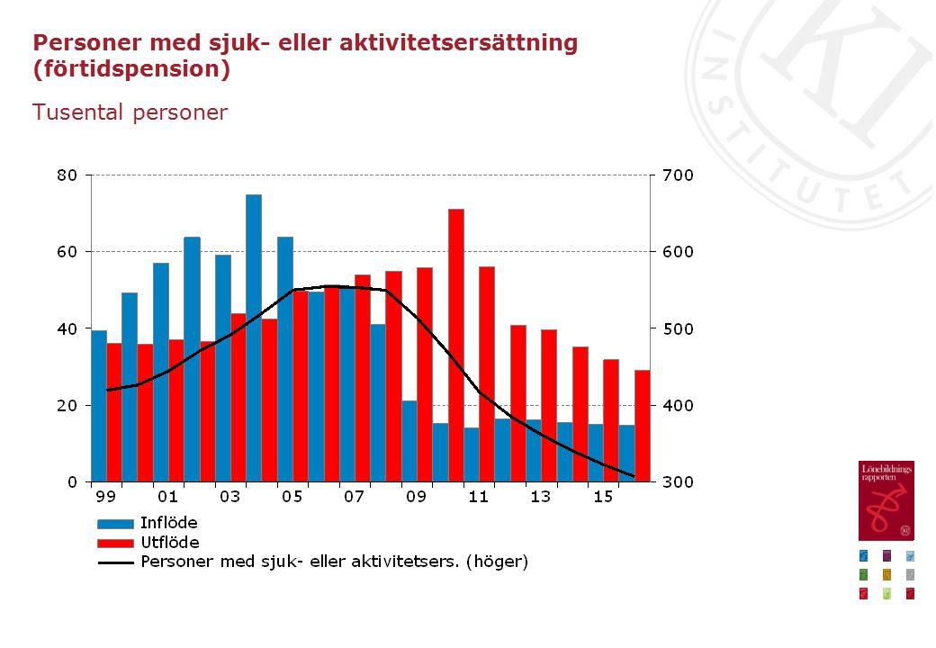 Personer med sjuk- eller aktivitetsersättning (förtidspension) Tusental personer