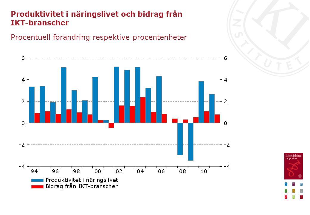 Produktivitet i näringslivet och bidrag från IKT-branscher Procentuell förändring respektive procentenheter