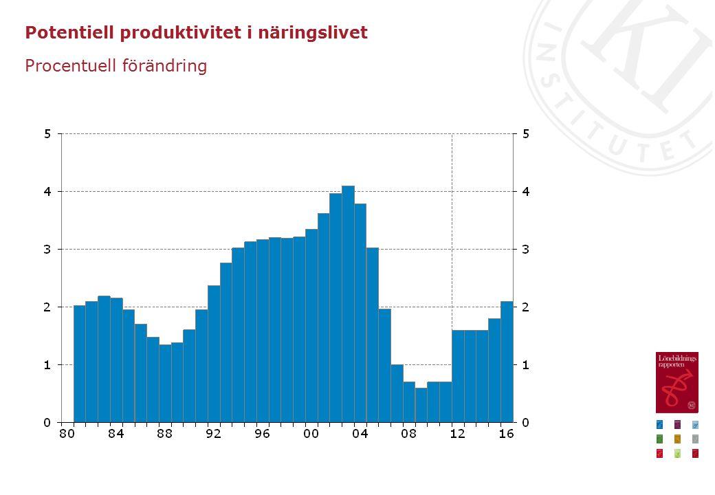 Potentiell produktivitet i näringslivet Procentuell förändring