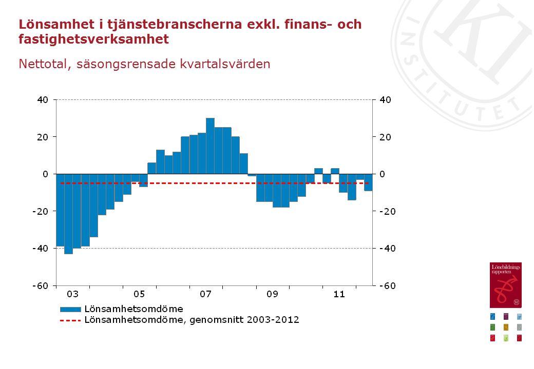 Lönsamhet i tjänstebranscherna exkl. finans- och fastighetsverksamhet Nettotal, säsongsrensade kvartalsvärden