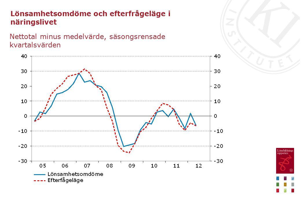 Lönsamhetsomdöme och efterfrågeläge i näringslivet Nettotal minus medelvärde, säsongsrensade kvartalsvärden
