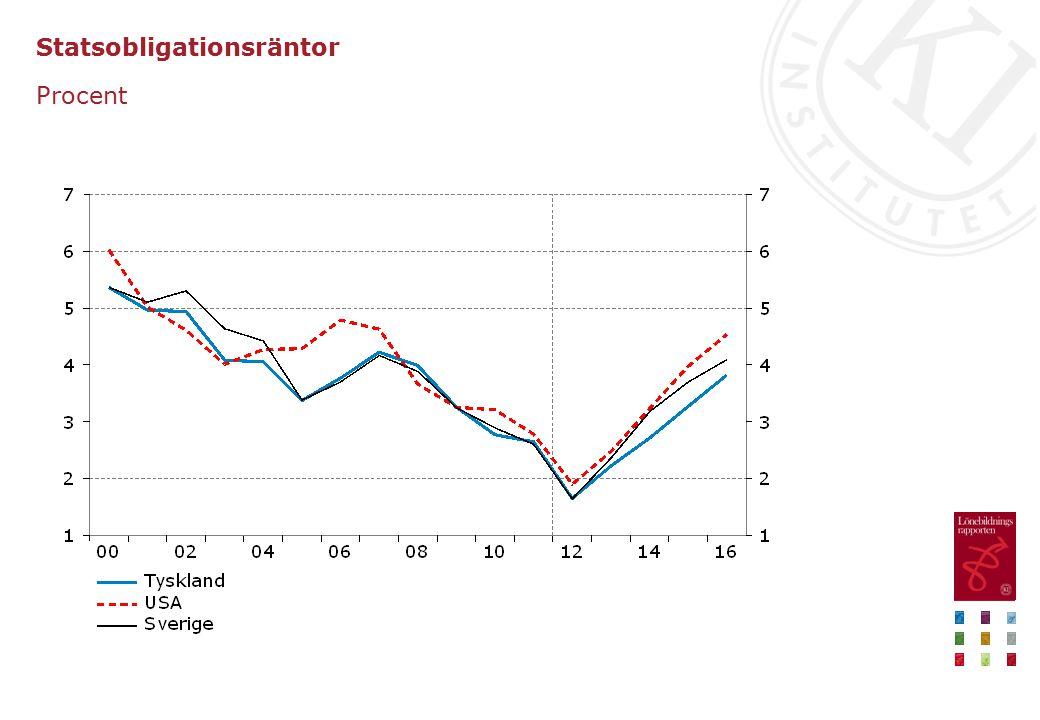 Trendmässig produktivitet Procentuell förändring, BNP per arbetad timme i hela ekonomin