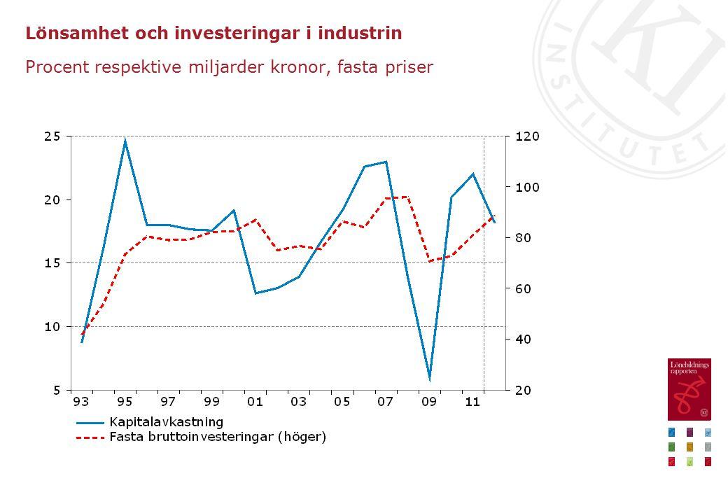 Lönsamhet och investeringar i industrin Procent respektive miljarder kronor, fasta priser