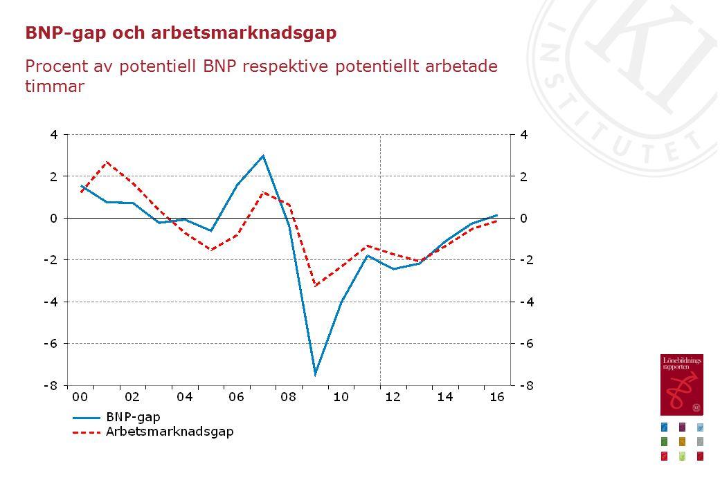 Sysselsättning och arbetslöshet Procentuell förändring respektive procent av arbetskraften