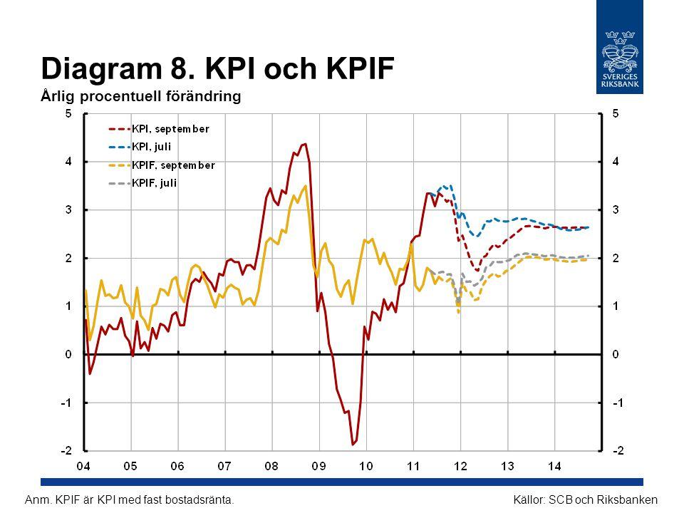 Diagram 8. KPI och KPIF Årlig procentuell förändring Källor: SCB och RiksbankenAnm. KPIF är KPI med fast bostadsränta.