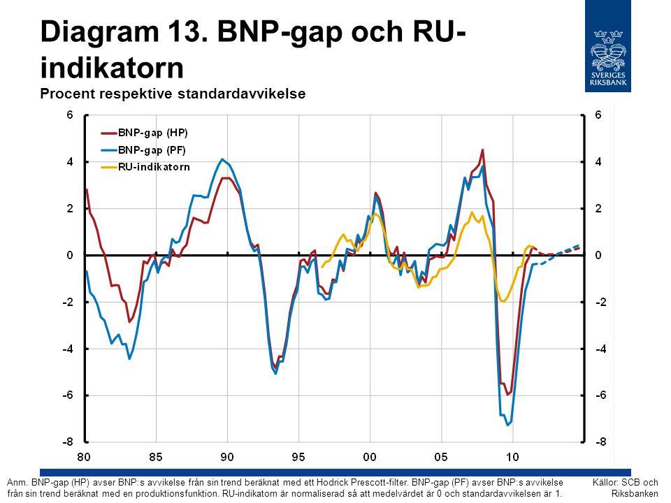 Diagram 13. BNP-gap och RU- indikatorn Procent respektive standardavvikelse Källor: SCB och Riksbanken Anm. BNP-gap (HP) avser BNP:s avvikelse från si