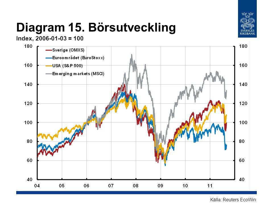 Diagram 15. Börsutveckling Index, 2006-01-03 = 100 Källa: Reuters EcoWin
