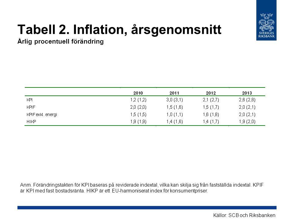 Tabell 2. Inflation, årsgenomsnitt Årlig procentuell förändring Källor: SCB och Riksbanken Anm. Förändringstakten för KPI baseras på reviderade indext