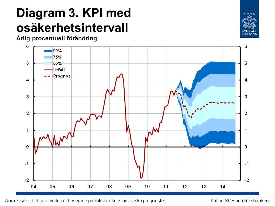 Diagram 14.Timgap Procent Källor: SCB och Riksbanken Anm.