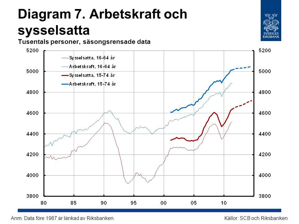 Diagram 8.KPI och KPIF Årlig procentuell förändring Källor: SCB och RiksbankenAnm.