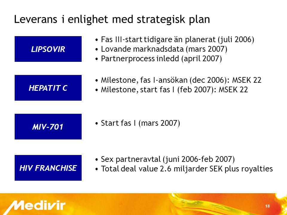 18 MIV-701 HEPATIT C LIPSOVIR Leverans i enlighet med strategisk plan Fas III-start tidigare än planerat (juli 2006) Lovande marknadsdata (mars 2007)