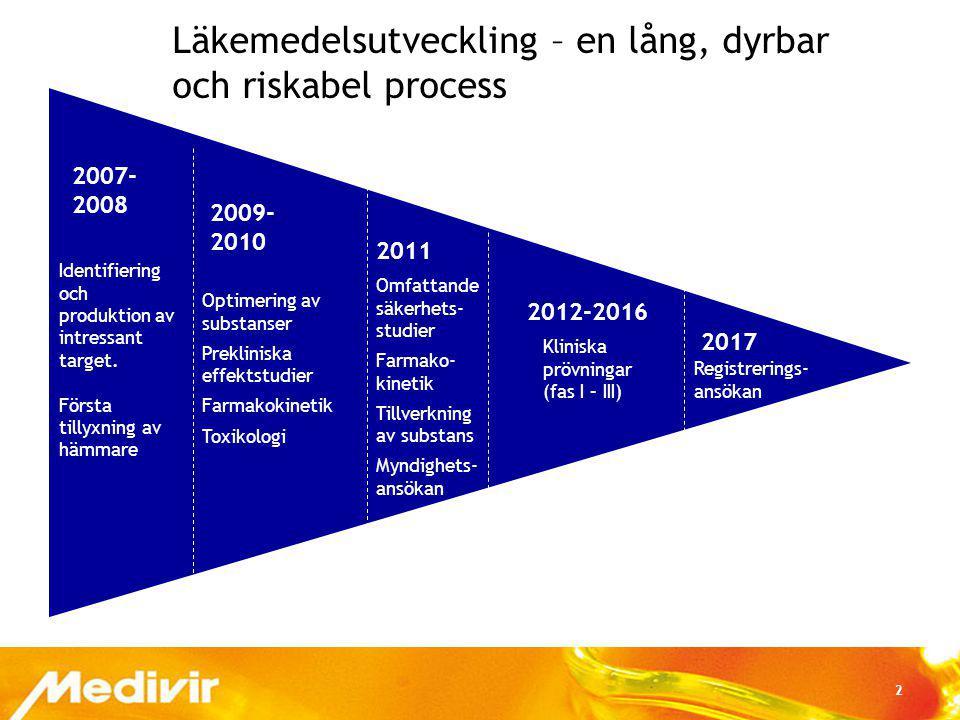 2 Läkemedelsutveckling – en lång, dyrbar och riskabel process Identifiering och produktion av intressant target. Första tillyxning av hämmare Optimeri