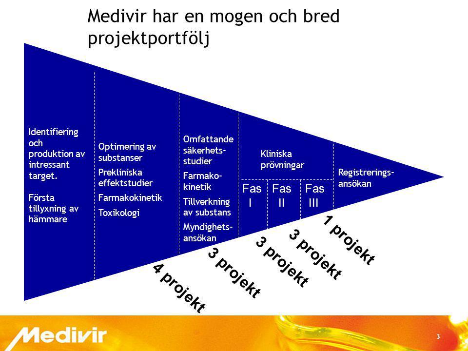 3 Medivir har en mogen och bred projektportfölj Identifiering och produktion av intressant target. Första tillyxning av hämmare Optimering av substans