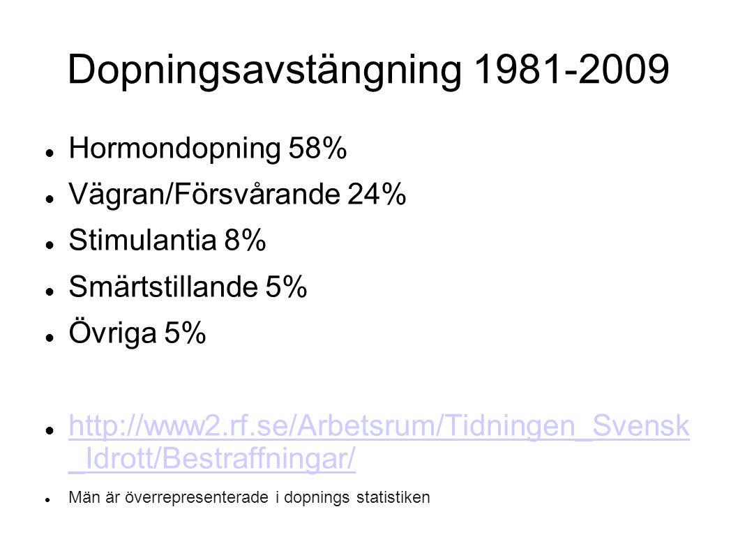 Dopningsavstängning 1981-2009 Hormondopning 58% Vägran/Försvårande 24% Stimulantia 8% Smärtstillande 5% Övriga 5% http://www2.rf.se/Arbetsrum/Tidninge