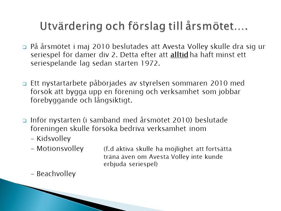  På årsmötet i maj 2010 beslutades att Avesta Volley skulle dra sig ur seriespel för damer div 2.
