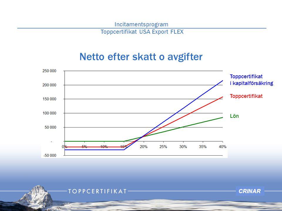 CRINAR Netto efter skatt o avgifter Toppcertifikat i kapitalförsäkring Toppcertifikat Lön Incitamentsprogram Toppcertifikat USA Export FLEX