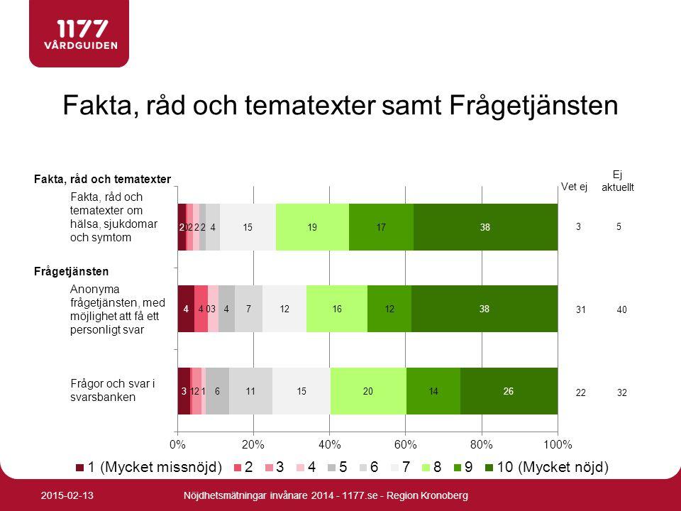 Fakta, råd och tematexter samt Frågetjänsten Nöjdhetsmätningar invånare 2014 - 1177.se - Region Kronoberg2015-02-13